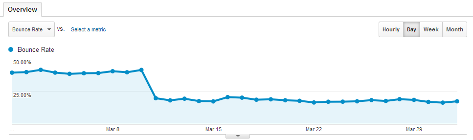 drop in bounce rate by 50% - google analytics