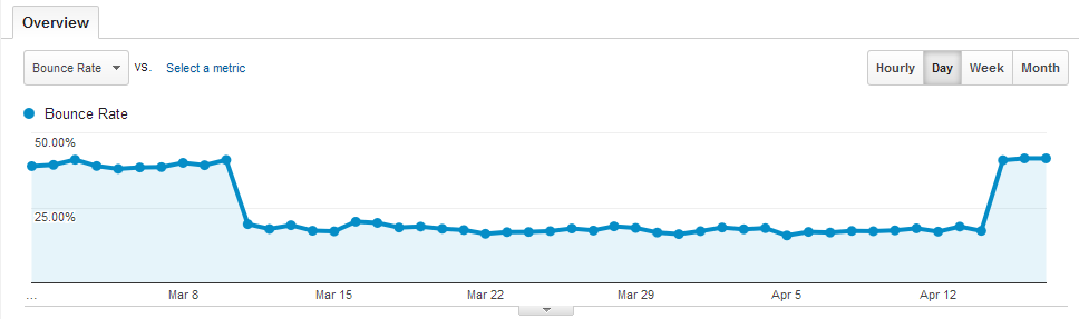 bounce rate back to normal